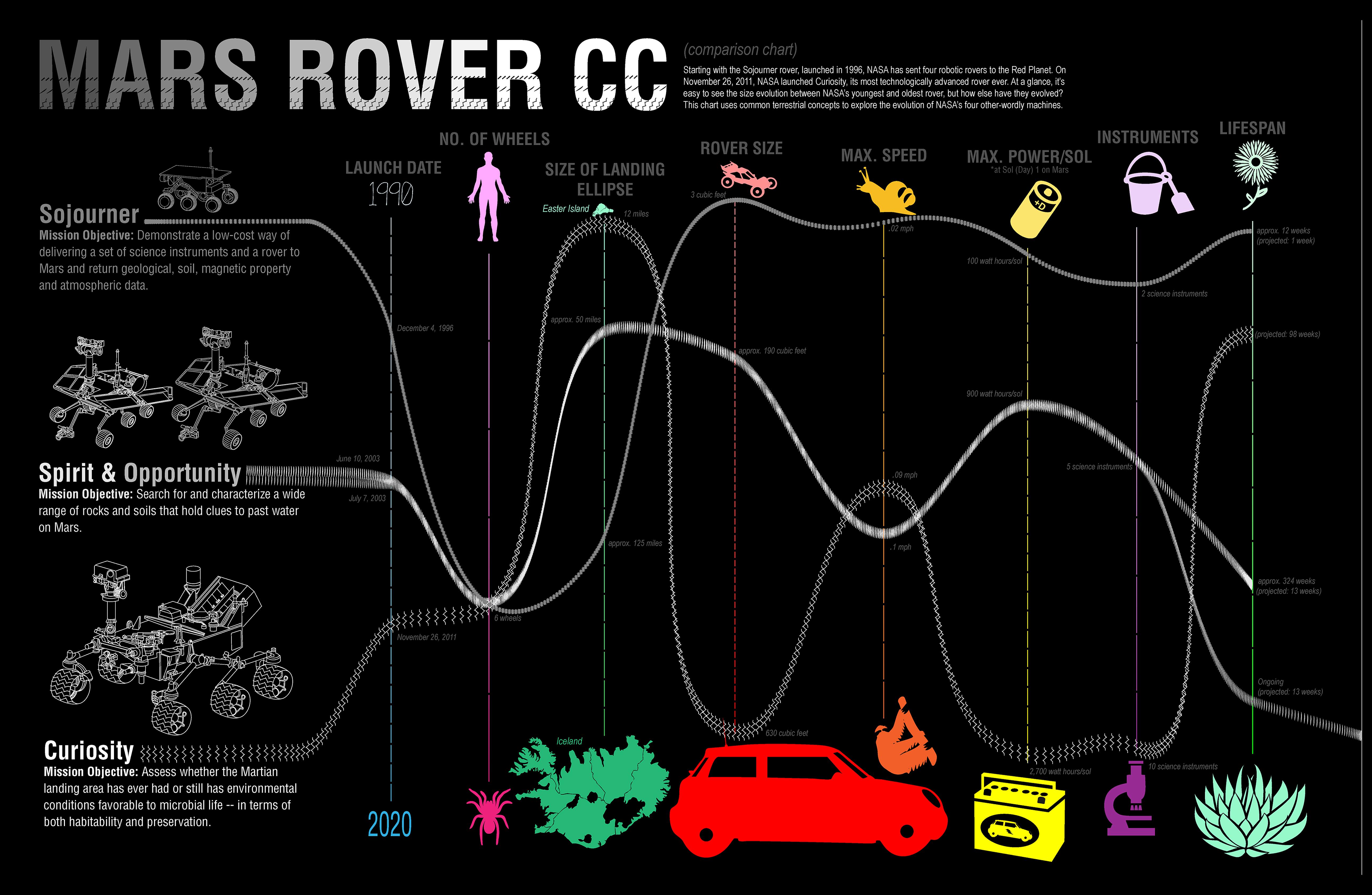 rover_cc