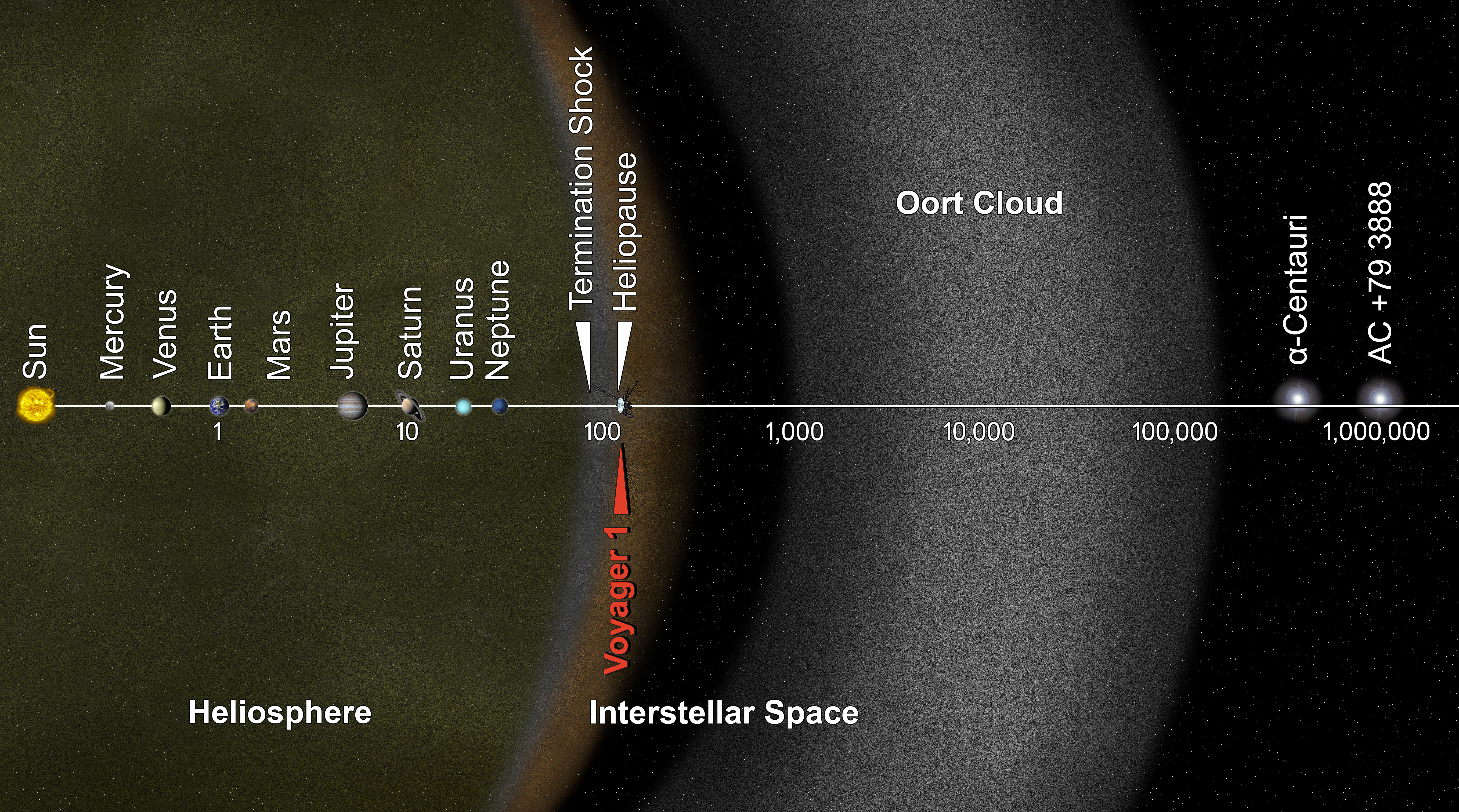 Voyager goes intersellar: This artist's concept puts solar system distances in perspective. The scale bar is in astronomical units, with each set distance beyond 1 AU representing 10 times the previous distance. One AU is the distance from the sun to the Earth, which is about 93 million miles or 150 million kilometers. NASA's Voyager 1, humankind's most distant spacecraft, is around 125 AU. Scientists believe it entered interstellar space - the space between stars - on Aug. 25, 2012. Image: NASA/JPL-Caltech
