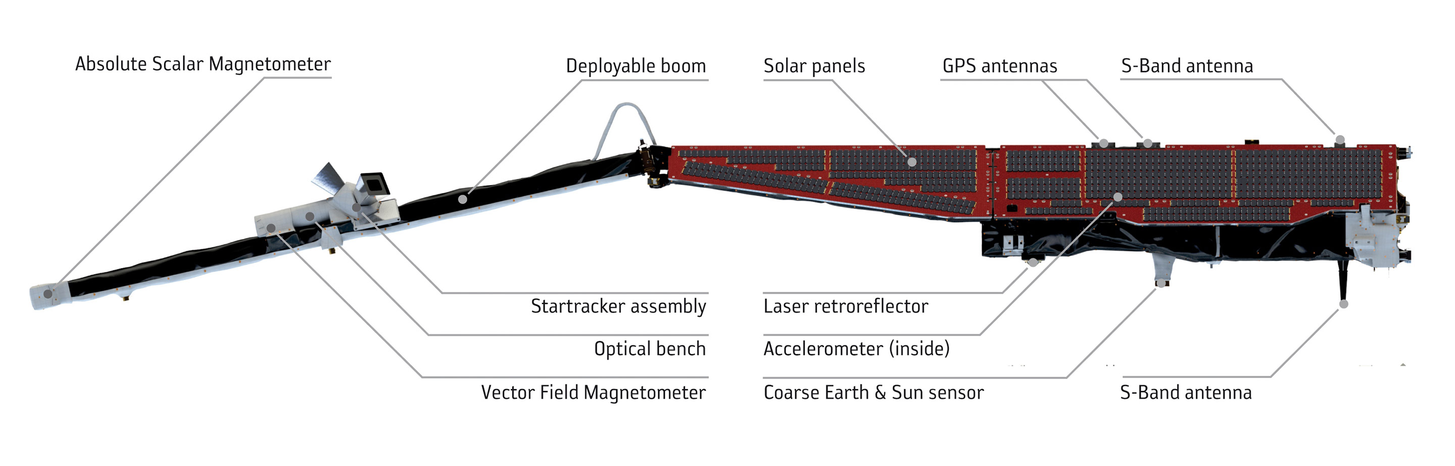 Annotated side view of the Swarm spacecraft. Image: ESA/AOES Medialab