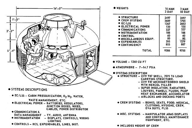 Diagram of the Boeing Space Tug Crew Module (CM). Credit: Boeing