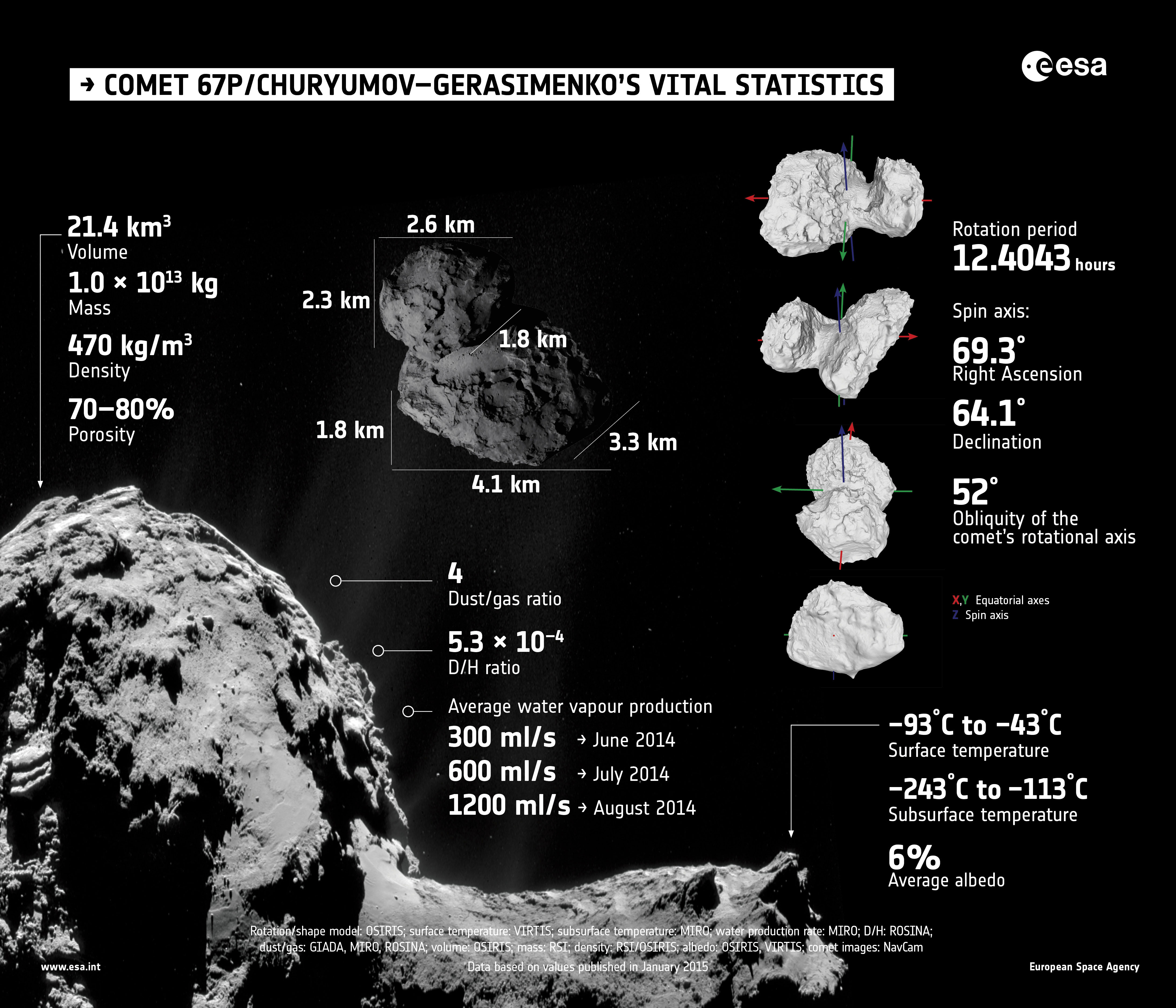 Summary of properties of Comet 67P/Churyumov–Gerasimenko, as determined by Rosetta's instruments during the first few months of its comet encounter. Credit: ESA