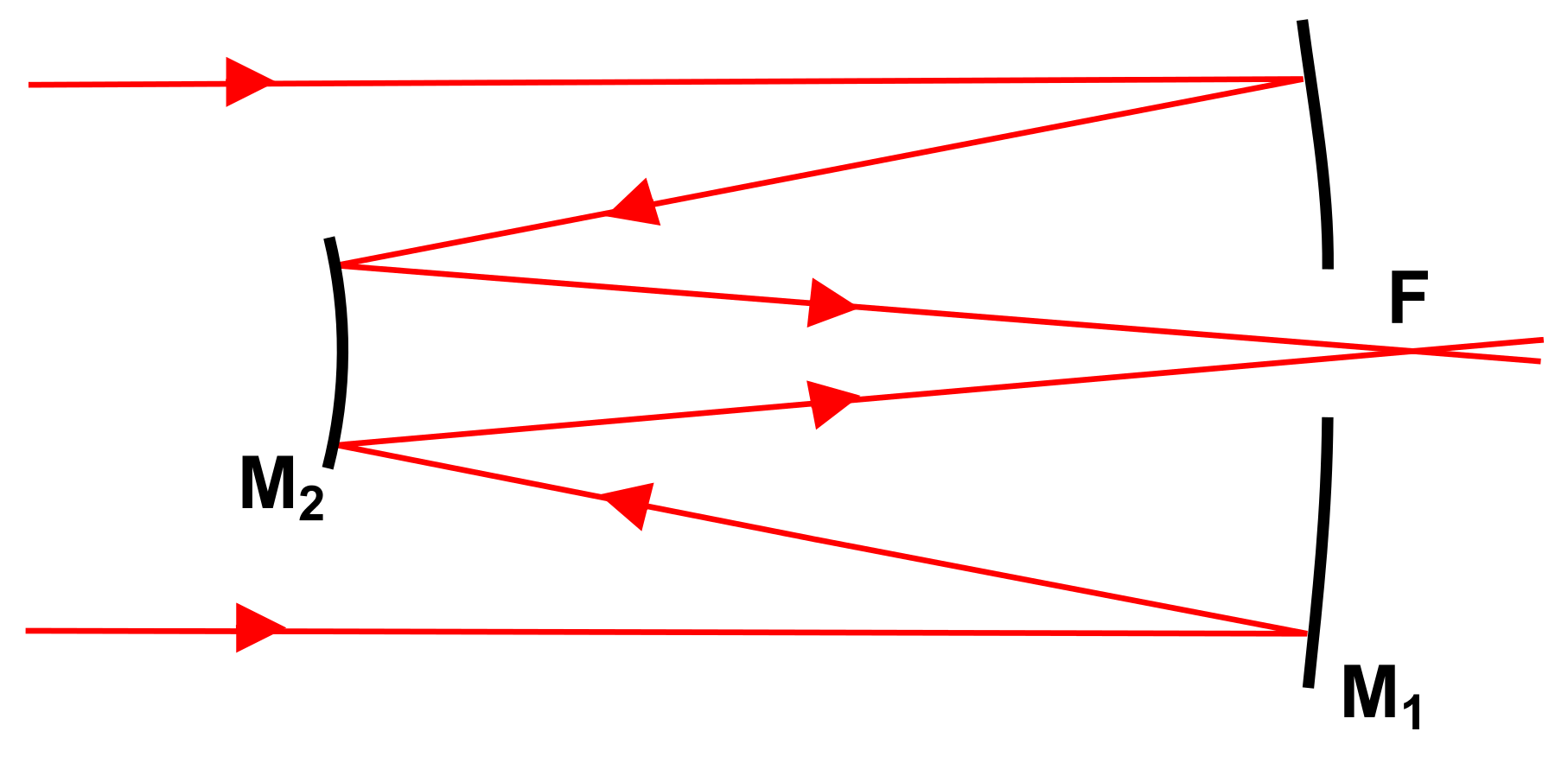 Diagram of a Cassegrain telescope which uses two reflecting mirrors. Credit: http://en.wikipedia.org/wiki/File:Diagram_Reflector_RitcheyChretien.svg