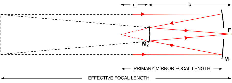 Extended diagram of a Cassegrain telescope.