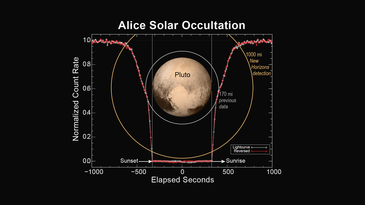 This figure shows how the Alice instrument count rate changed over time during the sunset and sunrise observations. Credit: NASA/JHUAPL/SWRI