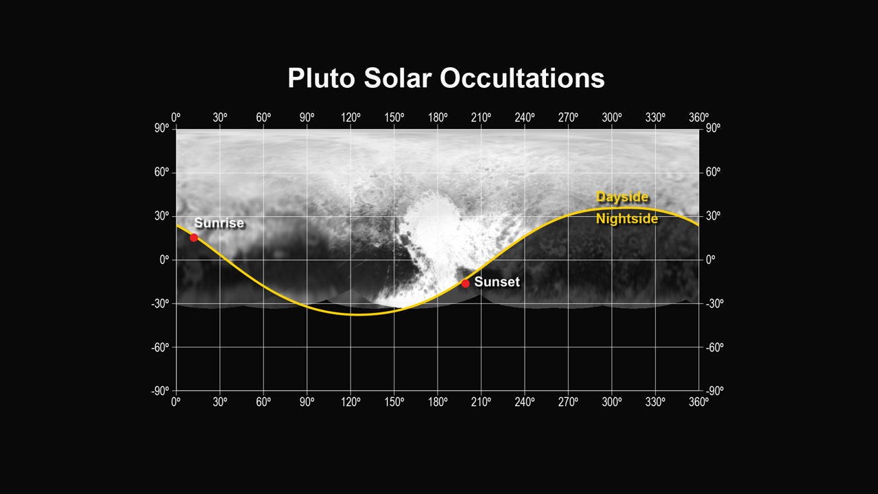 """This figure shows the locations of the sunset and sunrise solar occultations observed by the Alice instrument on the New Horizons spacecraft. The sunset occultation occurred just south of the """"heart"""" region of Pluto, from a range of 30,120 miles (48,200 km), while the sunrise occurred just north of the """"whale tail"""", from a range of 35,650 miles (57,000 km). Credit: NASA/JHUAPL/SWRI"""