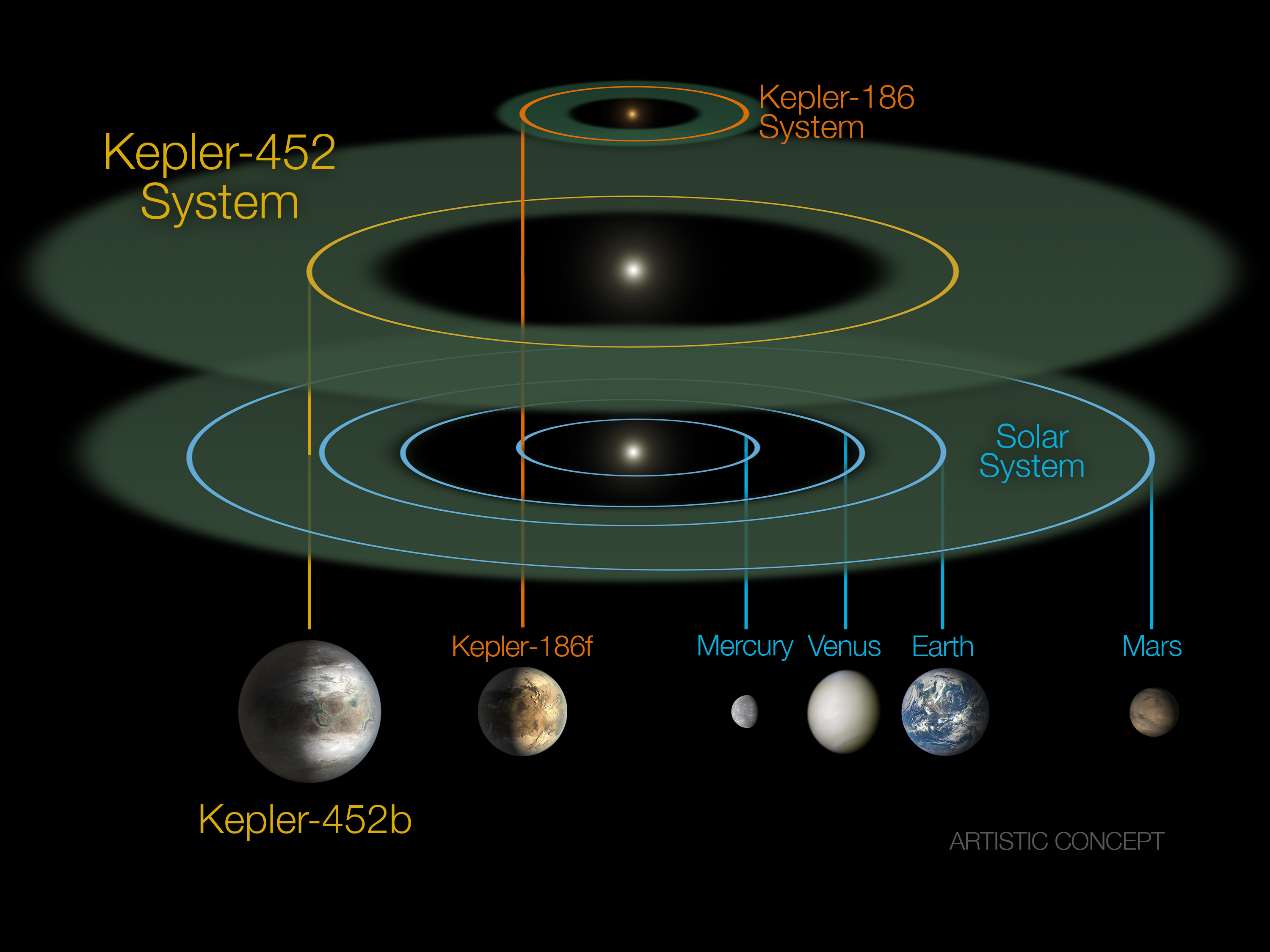 This size and scale of the Kepler-452 system compared alongside the Kepler-186 system and the solar system. Kepler-186 is a miniature solar system that would fit entirely inside the orbit of Mercury. The habitable zone of Kepler-186 is very small compared to that of Kepler-452 or the sun because it is a much smaller, cooler star. The size and extent of the habitable zone of Kepler-452 is nearly the same as that of the sun, but is slightly bigger because Kepler-452 is somewhat older, bigger and brighter. The size of the orbit of Kepler-452b is nearly the same as that of the Earth at 1.05 AU. Kepler-452b orbits its star once every 385 days. Credit: NASA/JPL-CalTech/R. Hurt