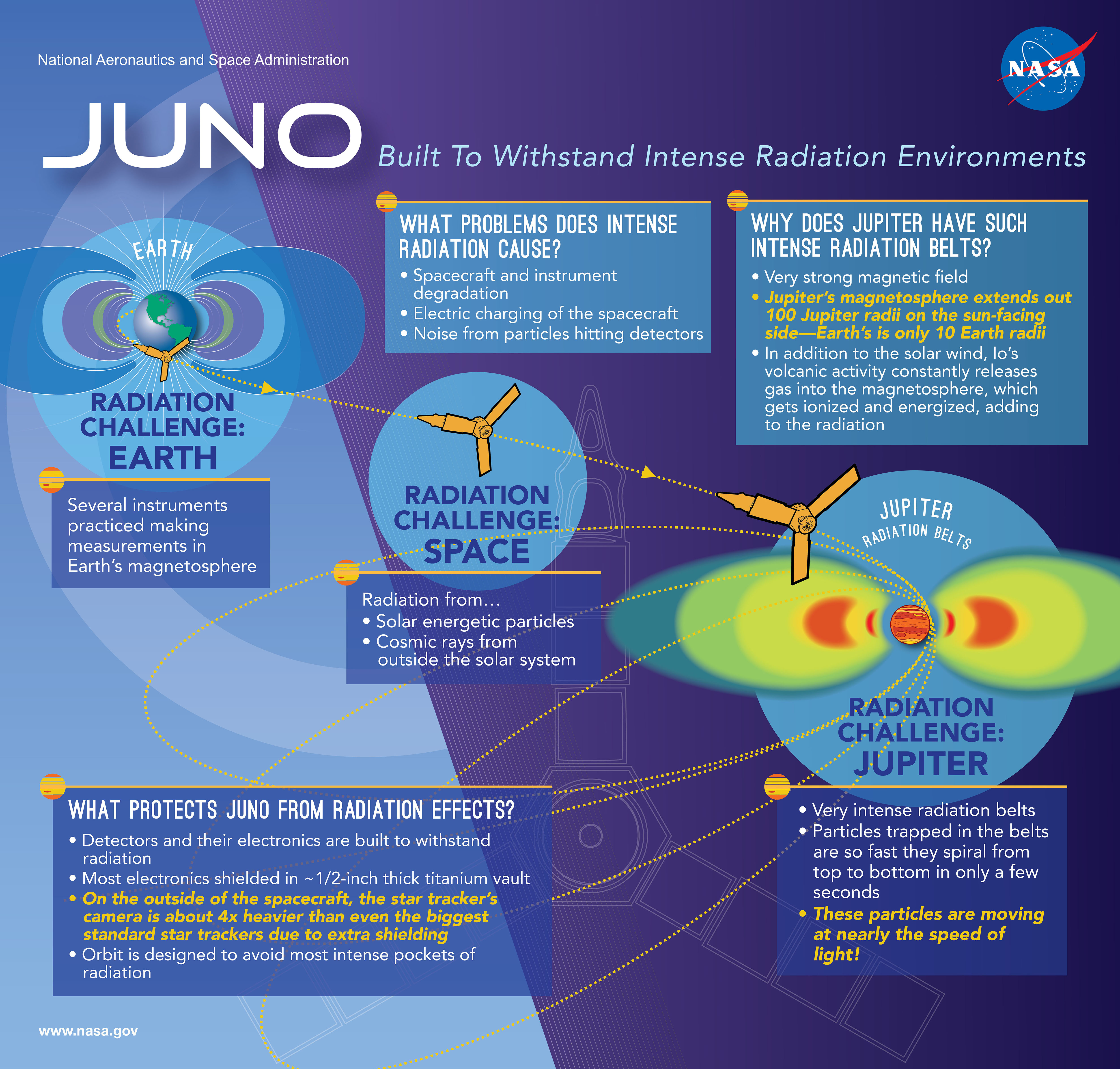 Juno launched for Jupiter in 2011 to study the gas giant's atmosphere, aurora, gravity and magnetic field. This infographic illustrates the radiation environments Juno has traveled through on its journey near Earth and in interplanetary space. All of space is filled with particles, and when these particles move at high speeds, they're called radiation. With its insertion into orbit around Jupiter, Juno will now study one of the most intense radiation environments in the solar system. Credit: NASA/JPL-Caltech